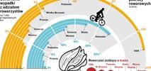 Karta i kaski dla rowerzystów. Tylko czy to ma sens?