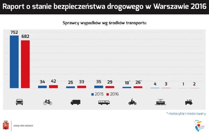 Warszawa. Spada liczba wypadków. Wciąż głównie giną piesi