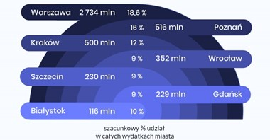 Warszawa wydaje na transport co piątą złotówkę