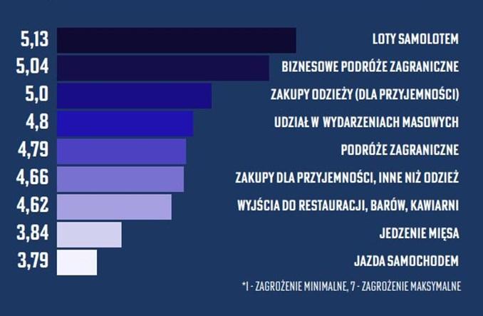 Większość Polaków gotowa ograniczyć korzystanie z samochodu. Dla klimatu