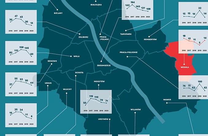 Warszawa. W 2020 r. mniej wypadków na drogach, ale zginęło więcej osób
