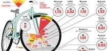 Ruszają rowery miejskie. Jakie są plany ich rozwoju?